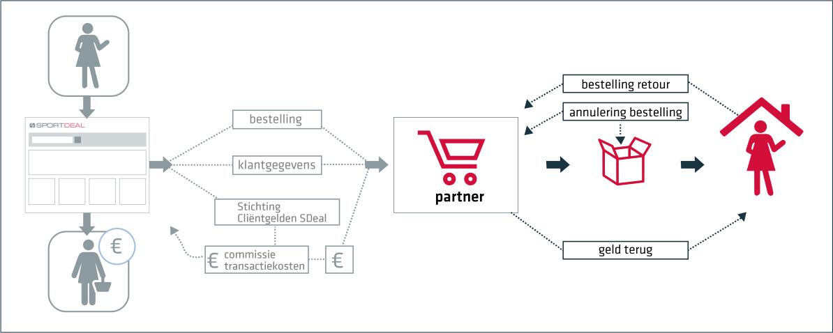 Partner Proces
